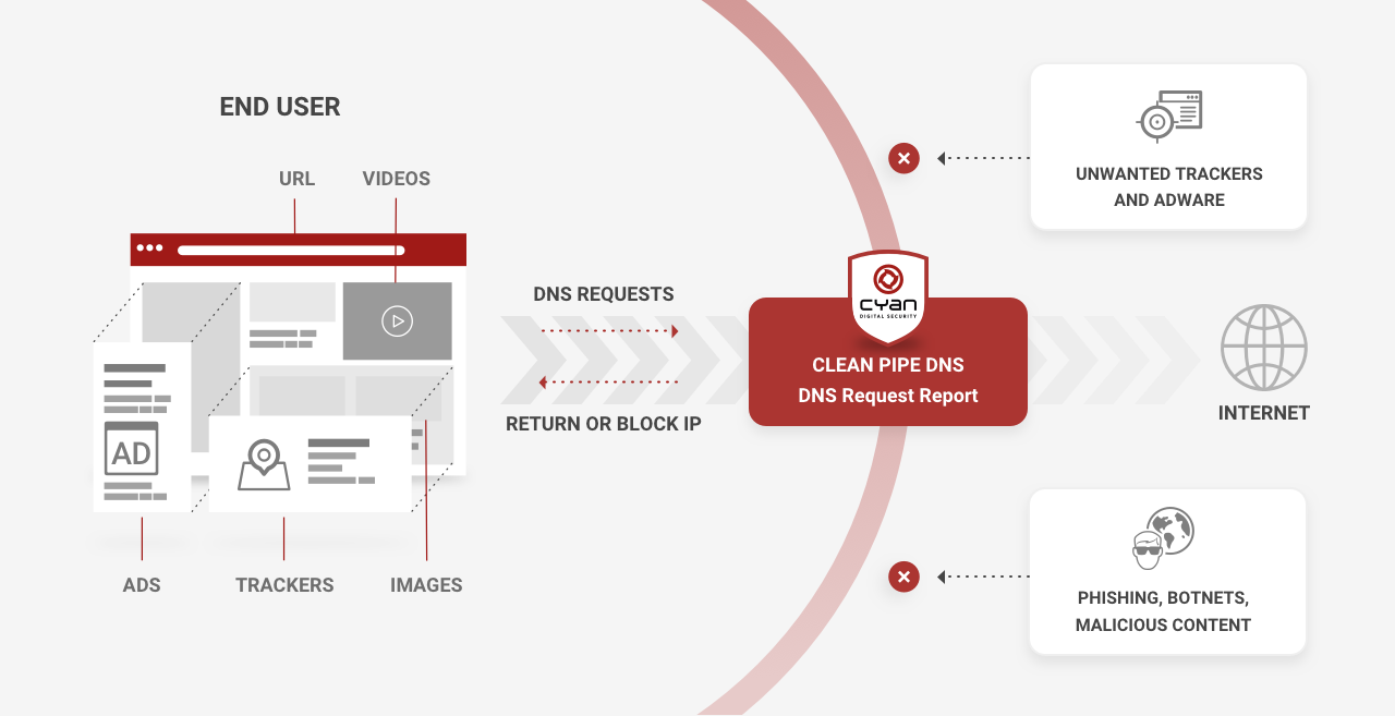 """Our """"Clean Pipe DNS"""" solution identifies dangerous content and blocks illegal information to capture user behavior - directly within the network."""