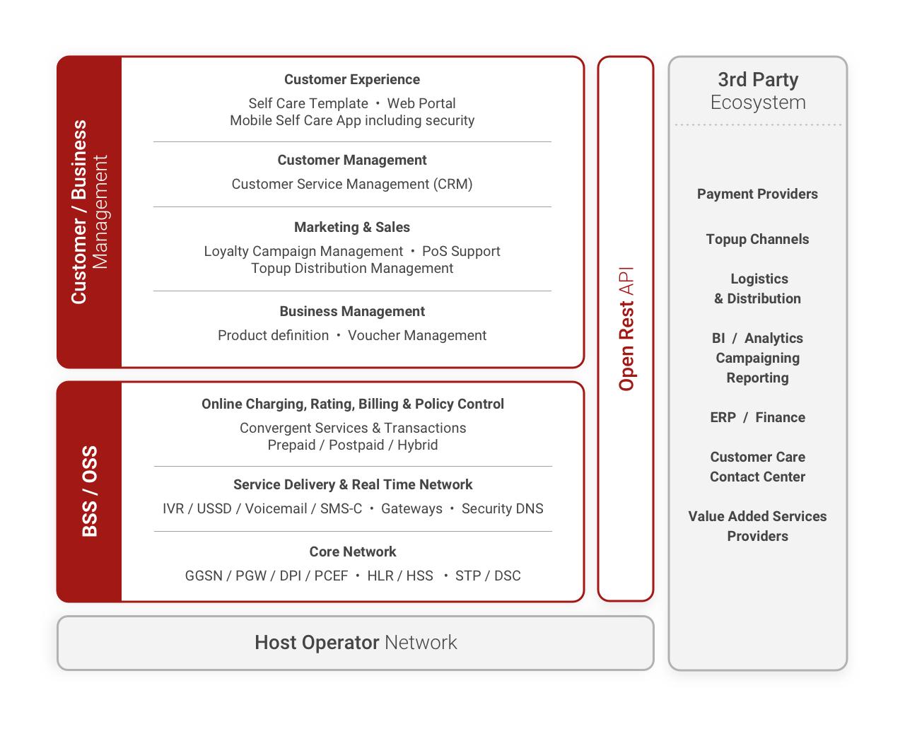 Eine nahtlose BSS / OSS- und MVNE-Plattform für die Skalierung