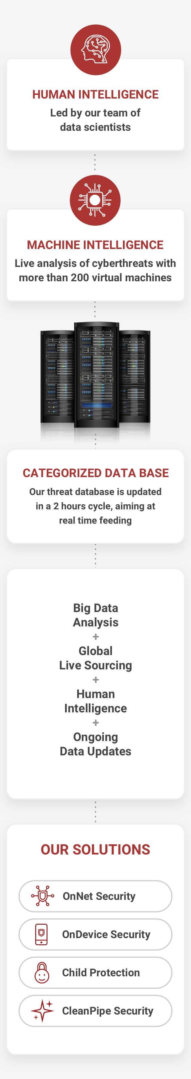 Our threat database is updated in a 2 hours cycle, aiming at real time feeding
